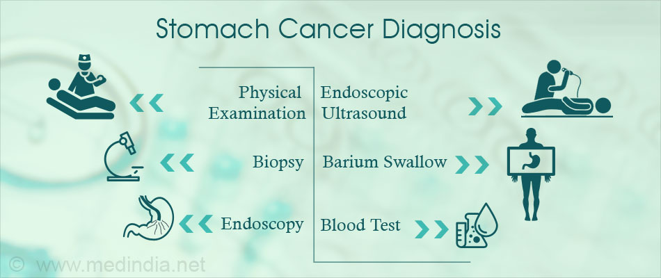 Stomach Cancer Gastric Cancer