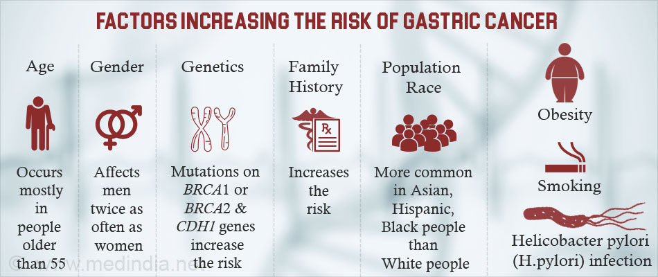 Causes of Gastric Cancer