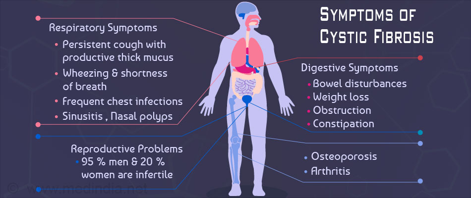 Symptoms of Cystic Fibrosis