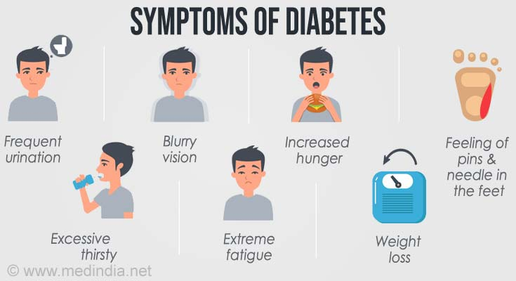 Image result for symptoms of diabetes