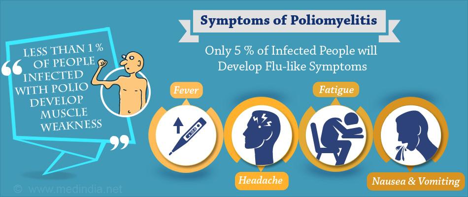 Poliomyelitis Symptoms