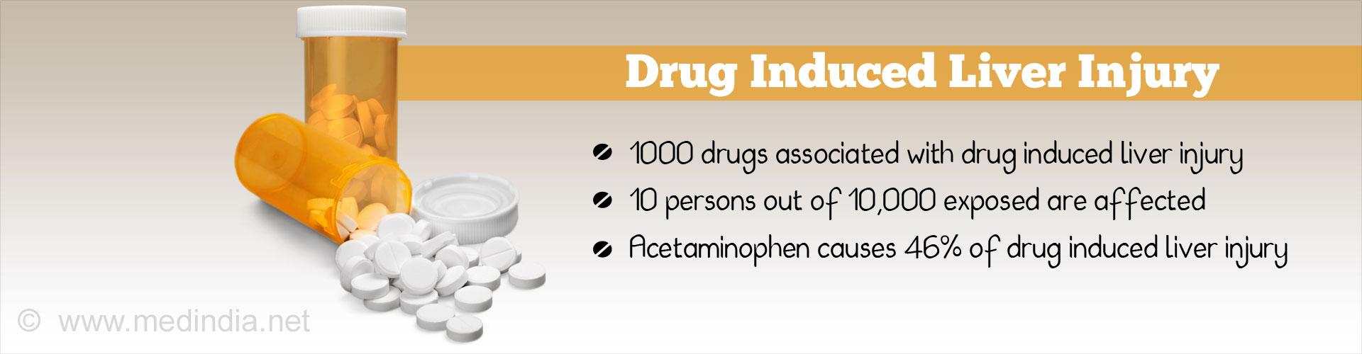 Acetaminophen Causes 46% of Drug-Induced Liver Injury