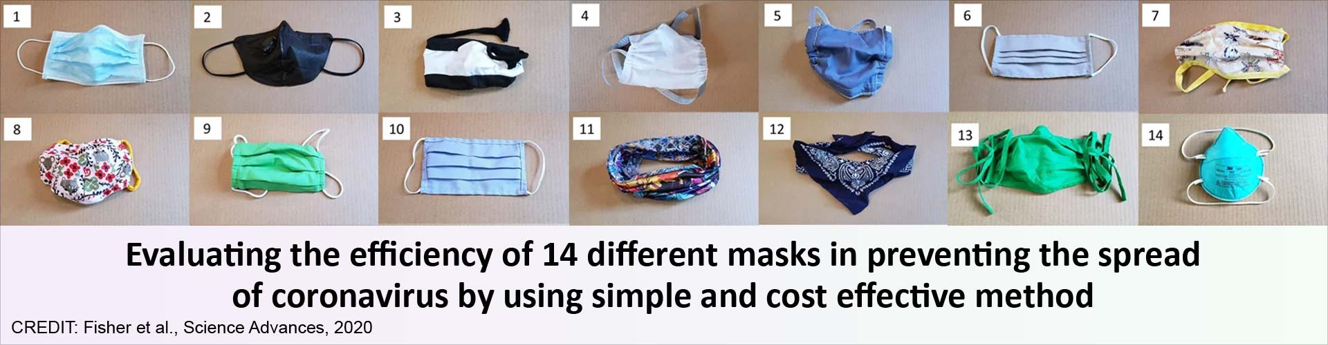 Efficiency of Different Masks in Protecting People Against COVID-19