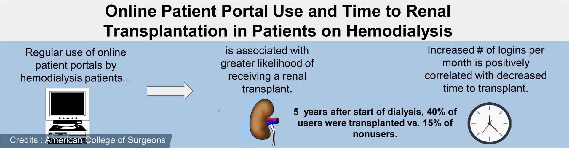 Online Patient Tool May Increase Likelihood of Receiving Kidney Transplant