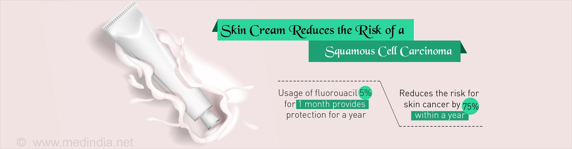 Skin cream reduces risk of skin cancer by 75% within one year