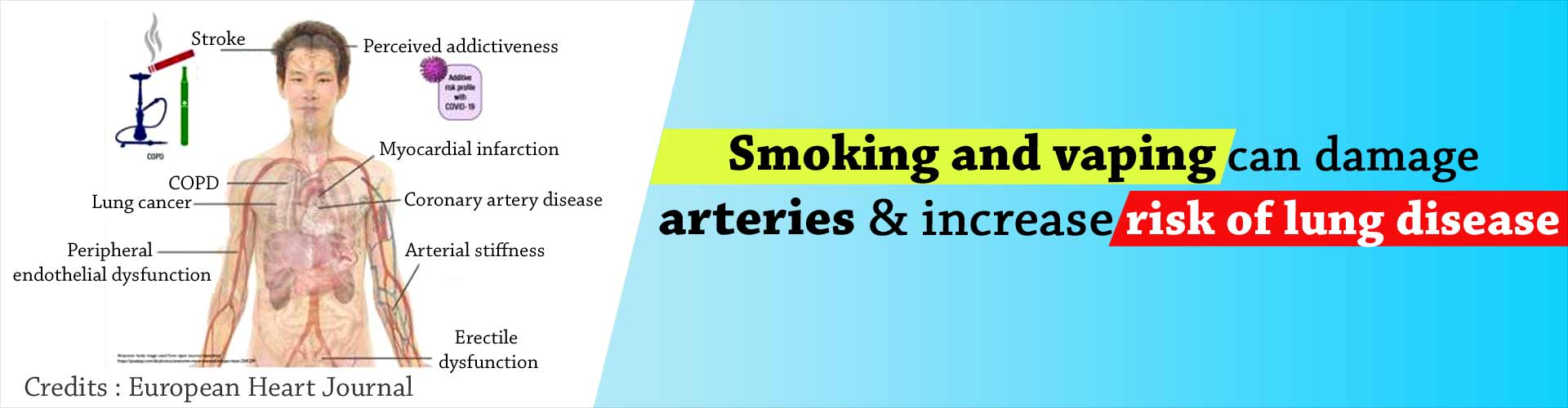 World's First Comparison of Effects of 3 Forms of Smoking and Vaping on Human Health