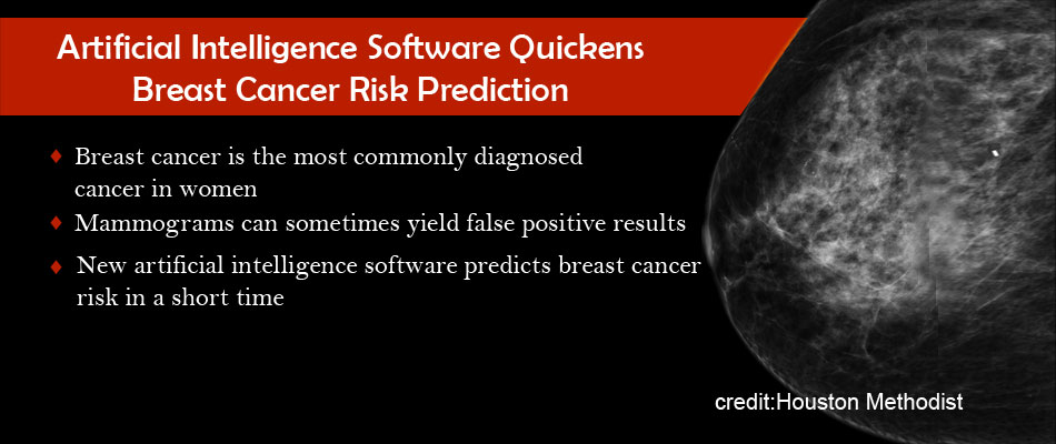 Artificial Intelligence Software Expedites Efficient prediction of Breast Cancer Risk