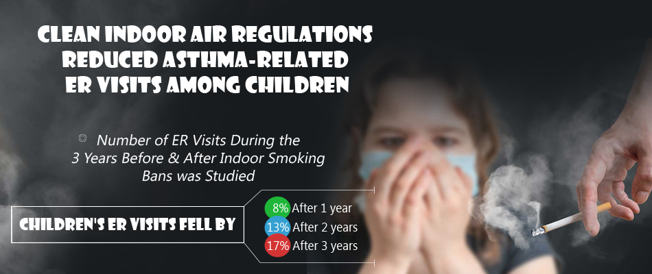Asthma-Related ER Visits Among Children Fell After Indoor Smoking Bans