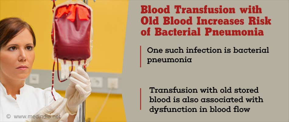 Blood Transfusion With Old Blood Increases Risk of Bacterial Pneumonia