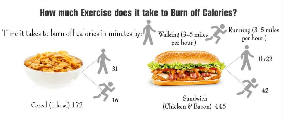 Calorie-Workout Icons on Food Packets can Curb Obesity