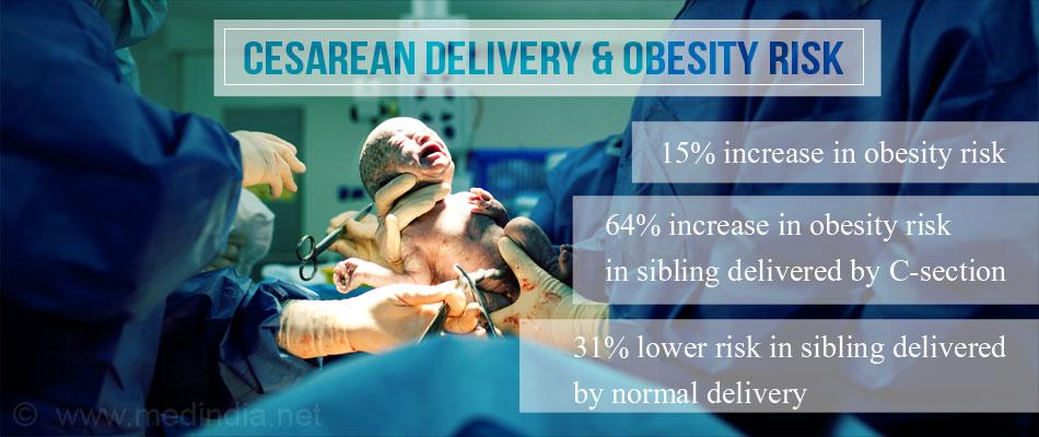Obesity Risk Increases by 15% in Children Via Caesarean Birth