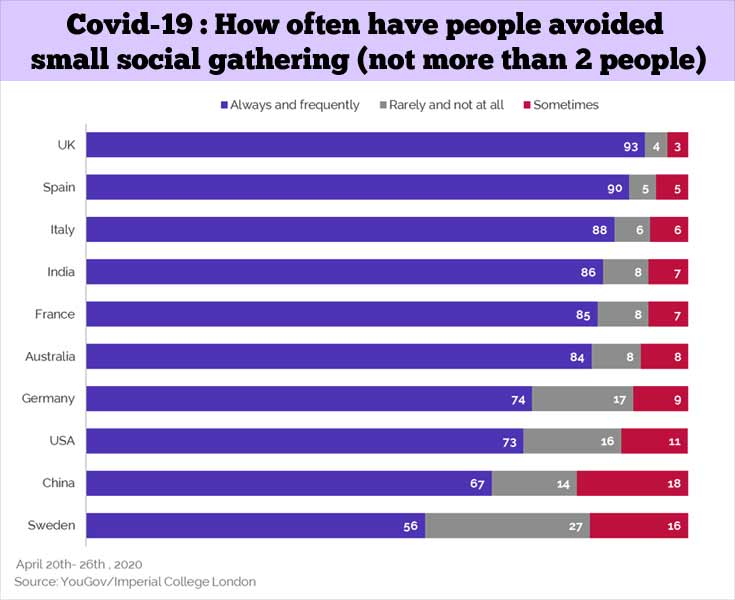 Covid-19 Social Gathering