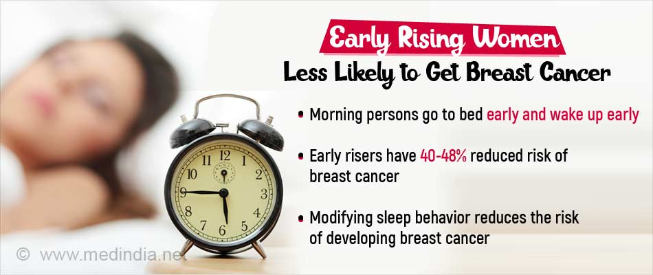Women Who are Early Risers Have Lower Risk of Breast Cancer