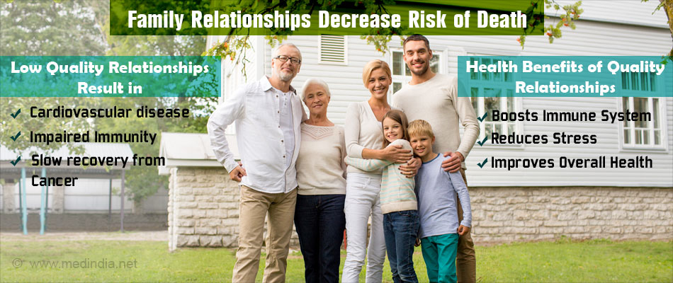 Being Close With Family Lowers Death Risk