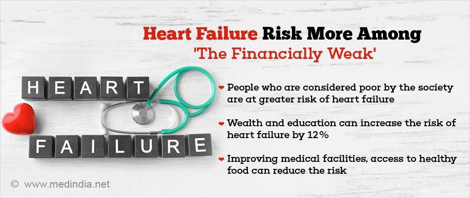Heart Failure Risk Linked To Neighborhood-level Socioeconomic Factors