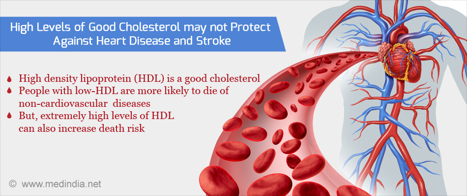 high levels of  u2018good cholesterol u2019 may not prevent heart