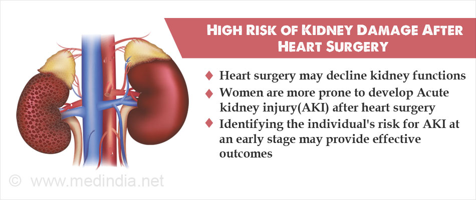 Higher Risk Of Kidney Damage After Heart Surgery Not