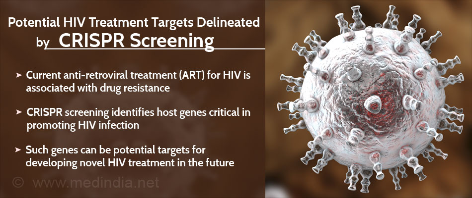 CRISPR Screening Successfully Identifies Potential HIV Treatment Targets