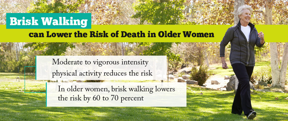 Moderate to Vigorous Physical Activity Lowers Risk of Death