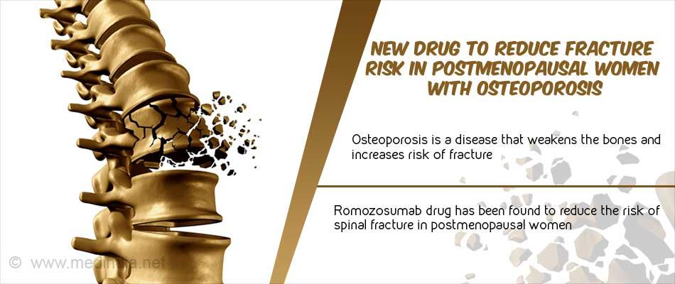 Postmenopausal Osteoporosis Romosozumab Drug Could Reduce