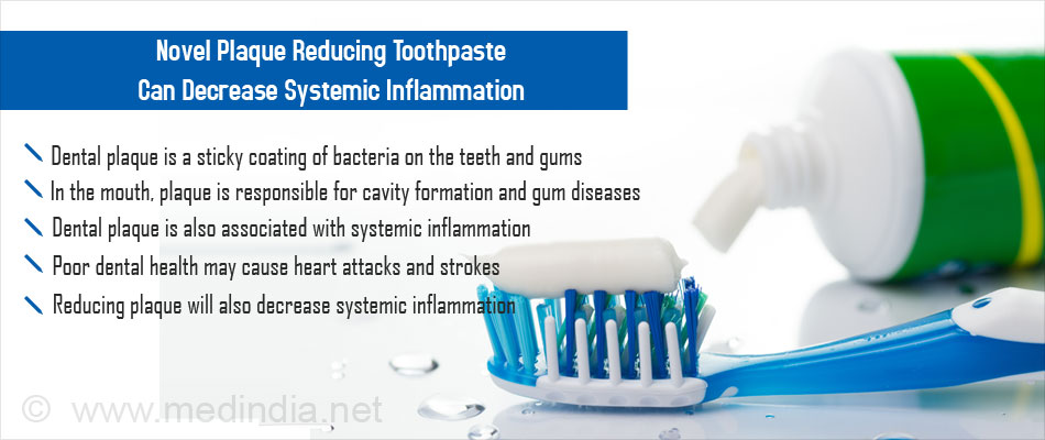 Novel Toothpaste That Identifies and Reduces Dental Plaque Also Decreases Systemic Inflammation