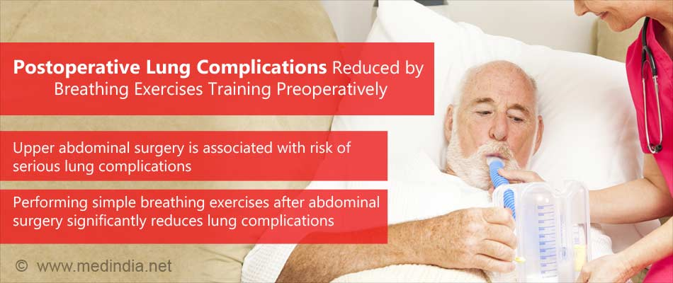 Respiratory Training Before Surgery Significantly Reduces Risk of Postoperative Lung Complications
