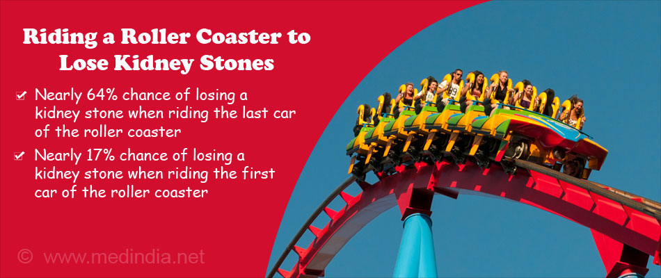 Ride a Rollercoaster to Clear Your Kidneys Off Stones