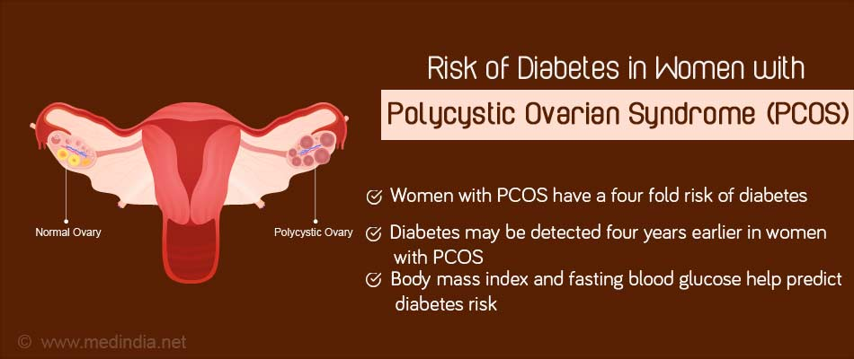 How Fertility is affected by PCOS and Type 2 Diabetes