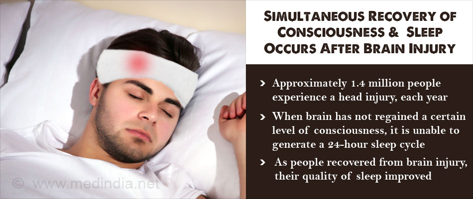 Consciousness and Cognitive Brain Functions Improve in Parallel With Sleep-Wake Quality