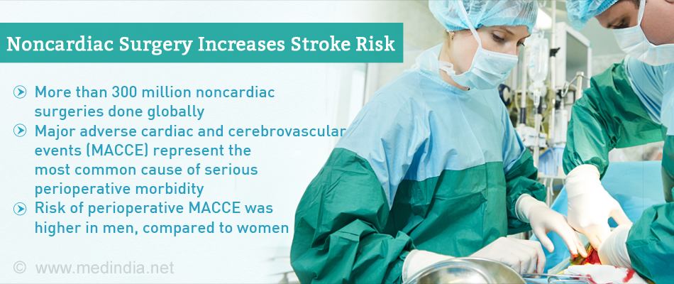 Stroke Risk Higher After Major Noncardiac Surgery