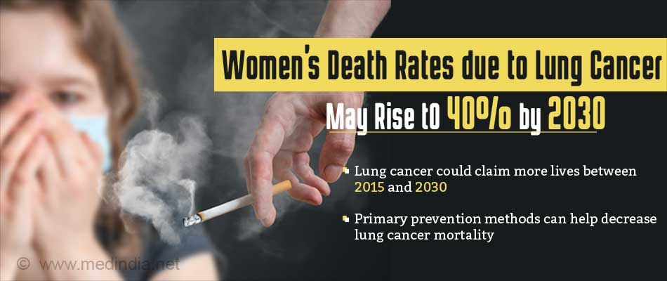 Lung Cancer Mortality Rates Among Women May Increase to 40% by 2030