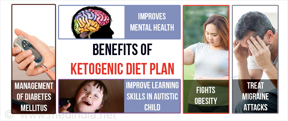 Image result for what are the benefits of the ketogenic diet plan
