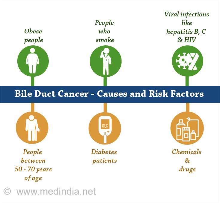 Bile Duct Cancer - Causes and Risk Factors