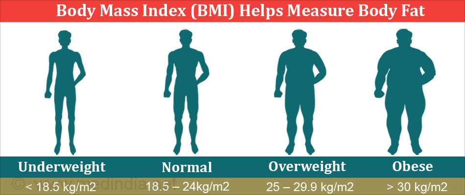 Body Mass Index (BMI) Helps Measure Body Fat