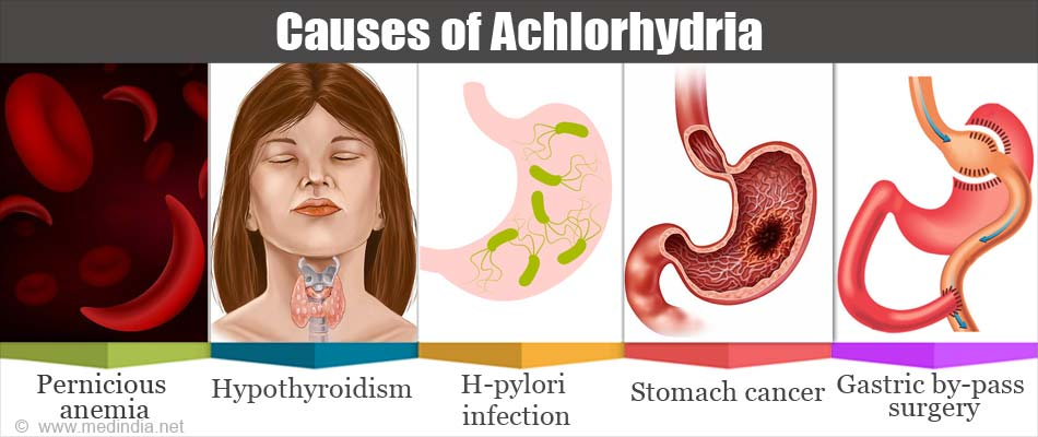 Causes of Achlorhydria