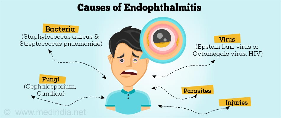Causes of Endophthalmitis