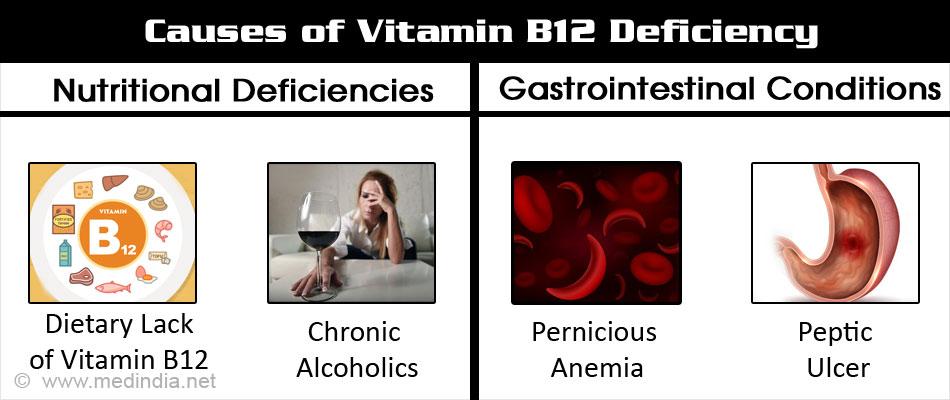 Vitamin B12 Deficiency - Causes, Symptoms, Diagnosis ... B12 Deficiency Tongue