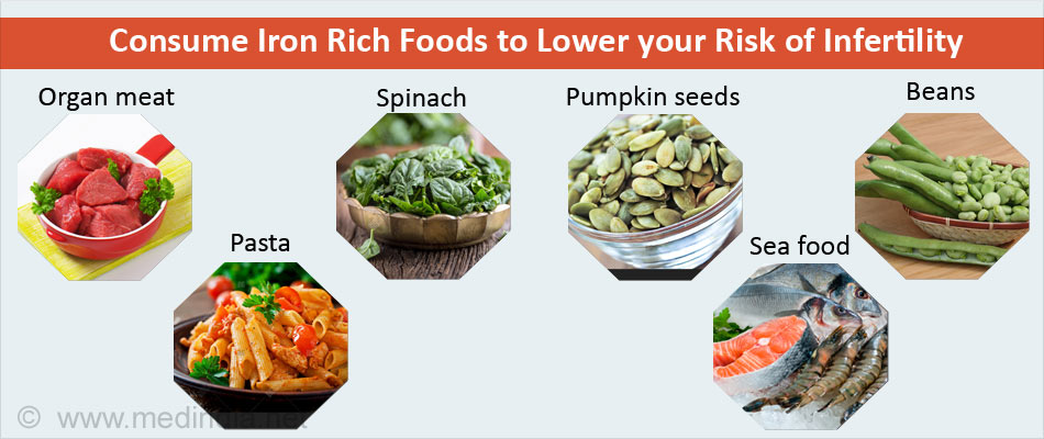 Consume Iron Rich Foods to Lower your Risk for Infertility