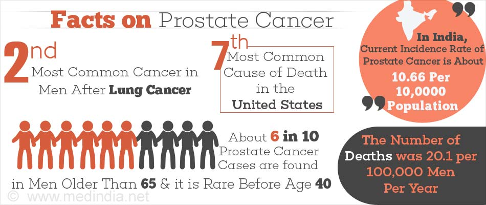 Facts on Prostate Cancer