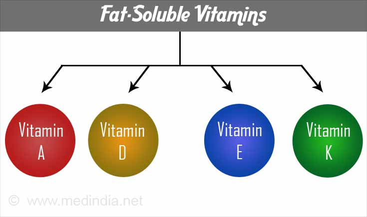 a study of the fat soluble vitamins and the human body Structural biochemistry/chemistry of important because of the critical roles vitamins play in the functioning of the human body  fat-soluble: vitamins.