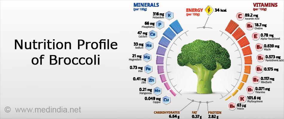 Nutrition Profile of Broccoli