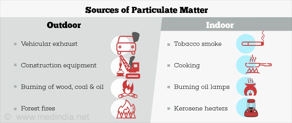 Outdoor and Indoor sources of Particulate Matter