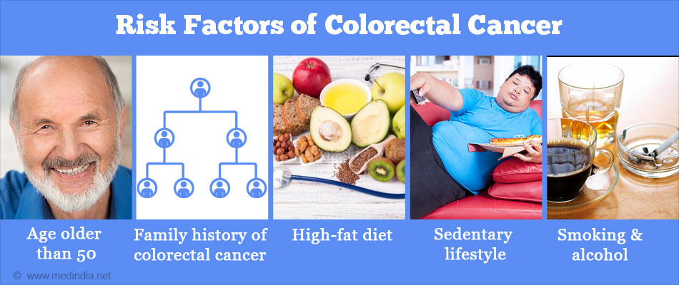 Risk Factors of Most