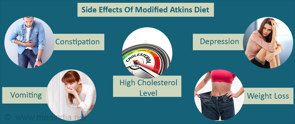 Side Effects Of Modified Atkins Diet