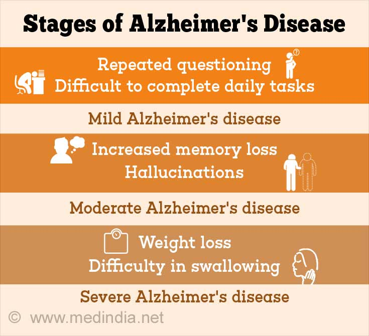 alzheimer s disease outline Alzheimers disease abstract the following paper focuses on alzheimer's disease, the disease which is a devastating brain disease and is one of the most typical forms of dementia, a general term that is most commonly used for memory loss and the diminishing in mental and physical abilities.