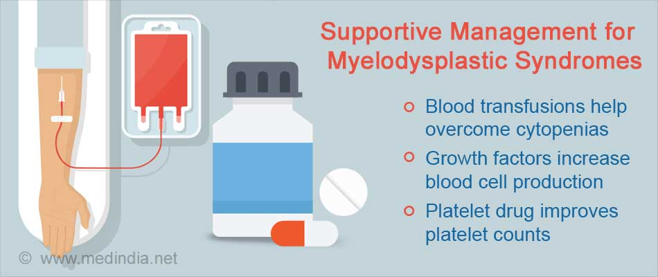 Supportive Management for  Myelodysplastic Syndromes
