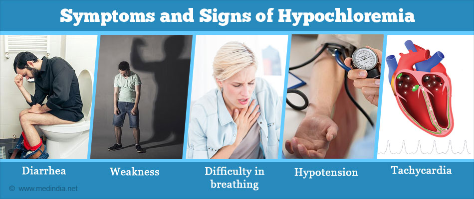 Symptoms and Signs of Hypochloremia