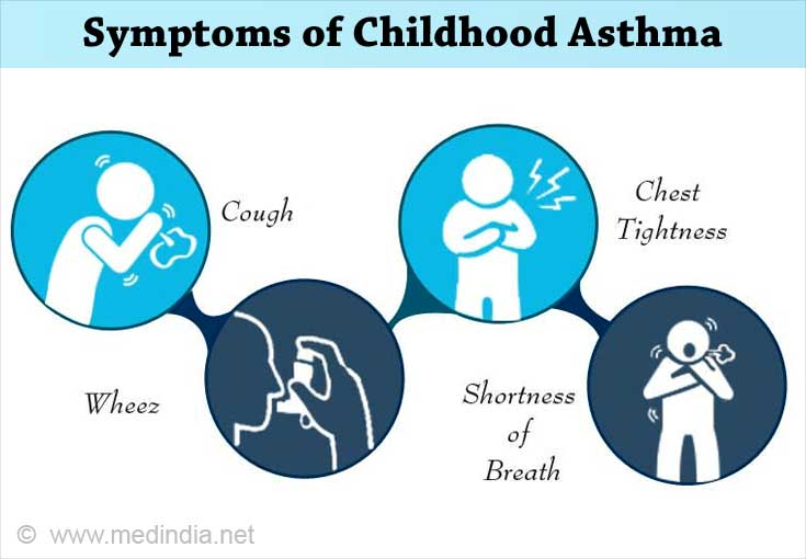 Symptoms of Childhood  Asthma
