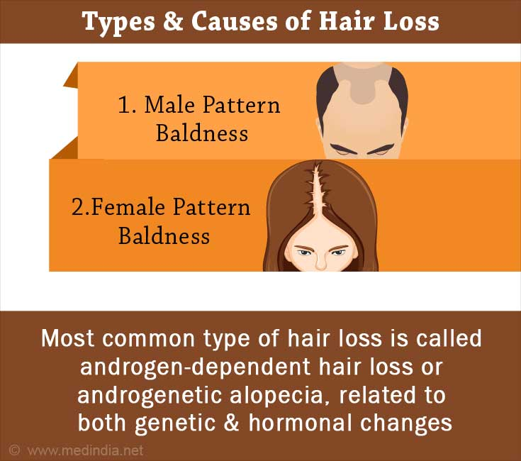 Types and Causes of Hair Loss