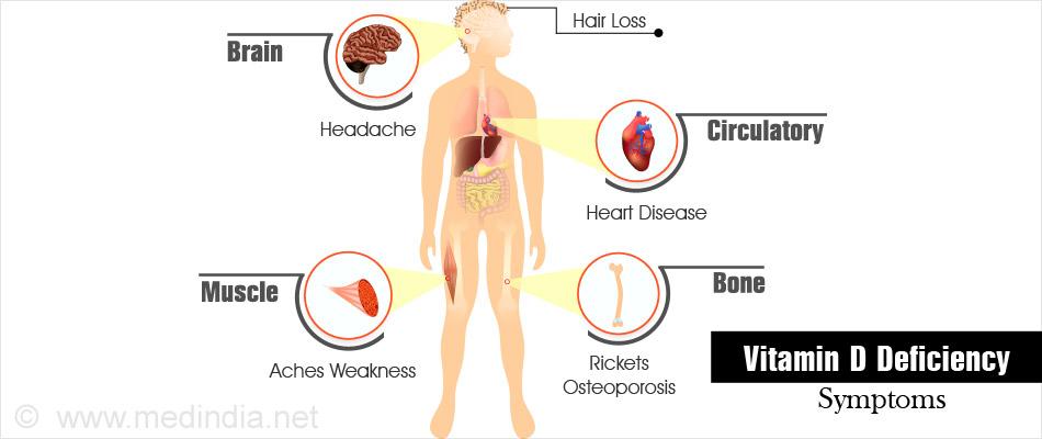 Hair Loss From Vitamin D Deficiency Om Hair
